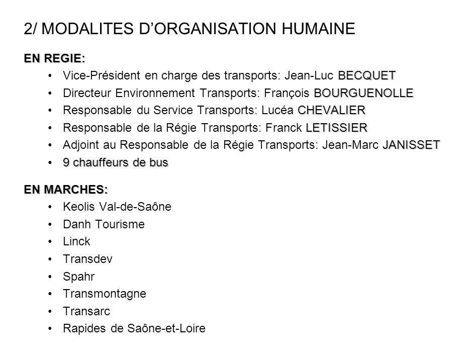 2/ MODALITES DORGANISATION HUMAINE EN REGIE: BECQUETVice-Président en charge des transports: Jean-Luc BECQUET BOURGUENOLLEDirecteur Environnement Tran