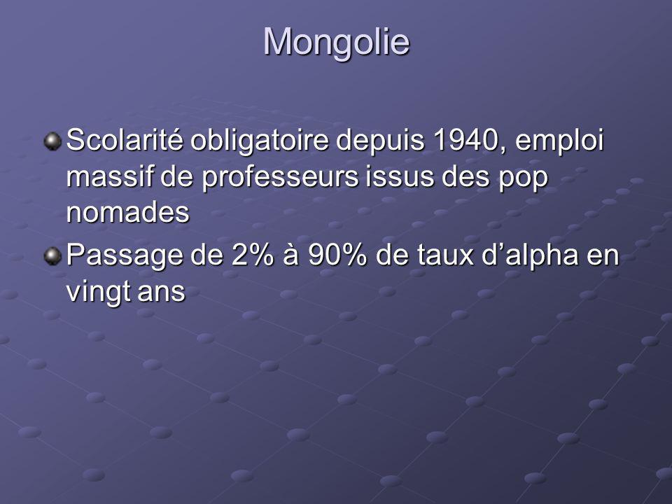 Mongolie Scolarité obligatoire depuis 1940, emploi massif de professeurs issus des pop nomades Passage de 2% à 90% de taux dalpha en vingt ans