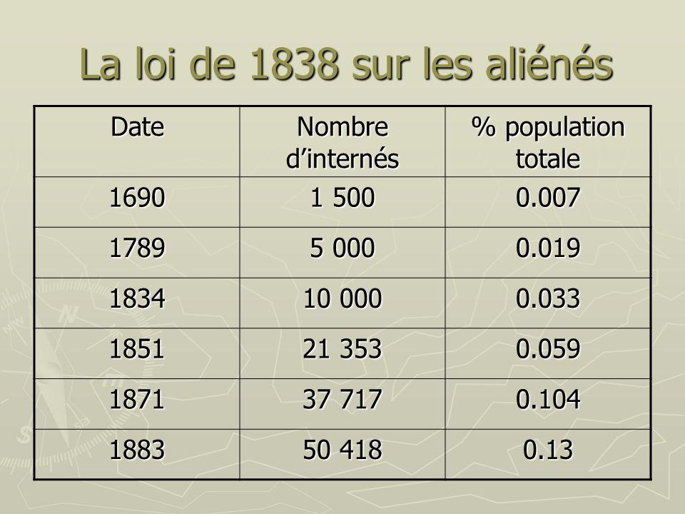 La loi de 1838 sur les aliénés Date Nombre dinternés % population totale 1690 1 500 0.007 1789 5 000 0.019 1834 10 000 0.033 1851 21 353 0.059 1871 37