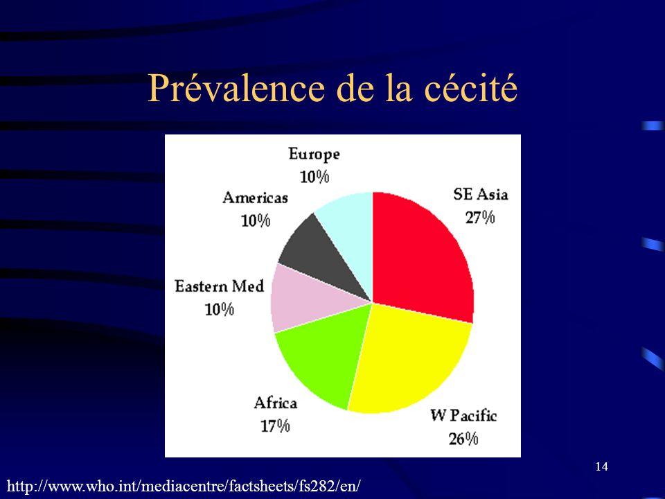 14 Prévalence de la cécité http://www.who.int/mediacentre/factsheets/fs282/en/