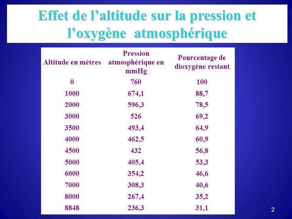 2 Altitude en mètres Pression atmosphérique en mmHg Pourcentage de dioxygène restant 0760100 1000674,188,7 2000596,378,5 300052669,2 3500493,464,9 400