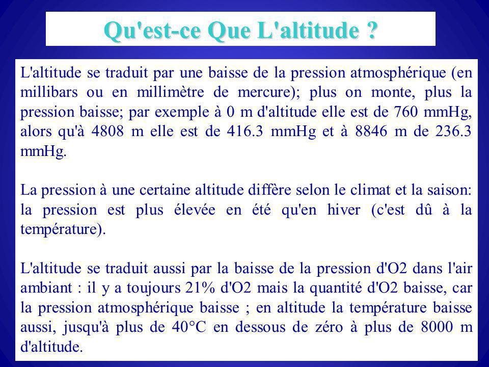 30 L'altitude se traduit par une baisse de la pression atmosphérique (en millibars ou en millimètre de mercure); plus on monte, plus la pression baiss
