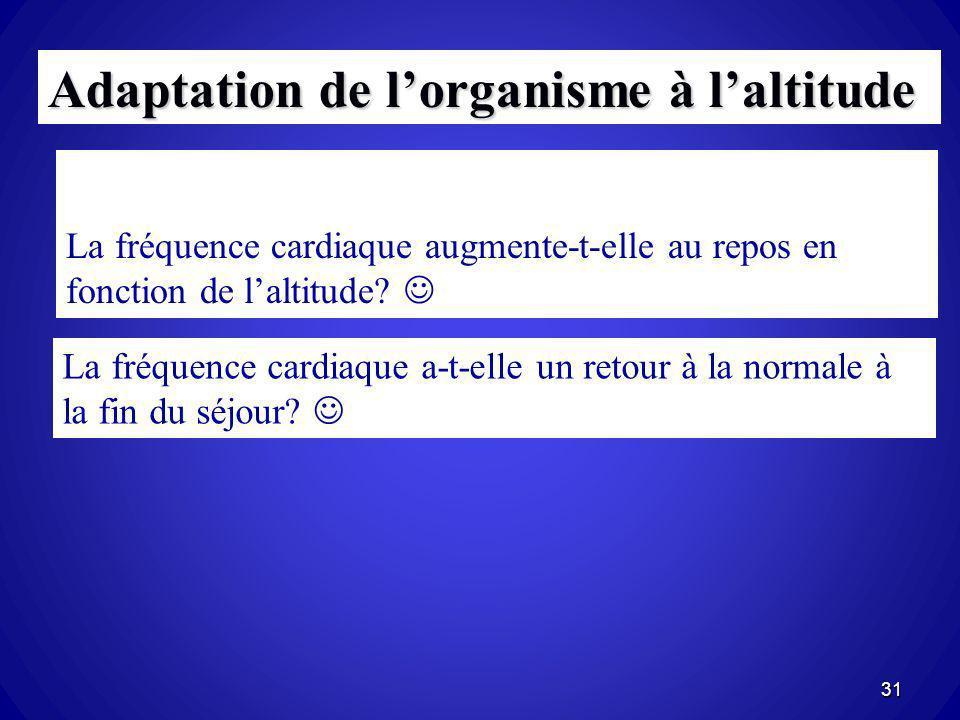 La fréquence cardiaque augmente-t-elle au repos en fonction de laltitude? Adaptation de lorganisme à laltitude La fréquence cardiaque a-t-elle un reto
