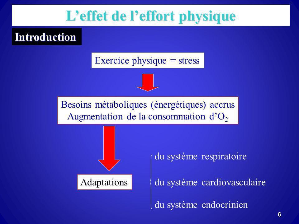 Introduction Exercice physique = stress Besoins métaboliques (énergétiques) accrus Augmentation de la consommation dO 2 Adaptations du système respira