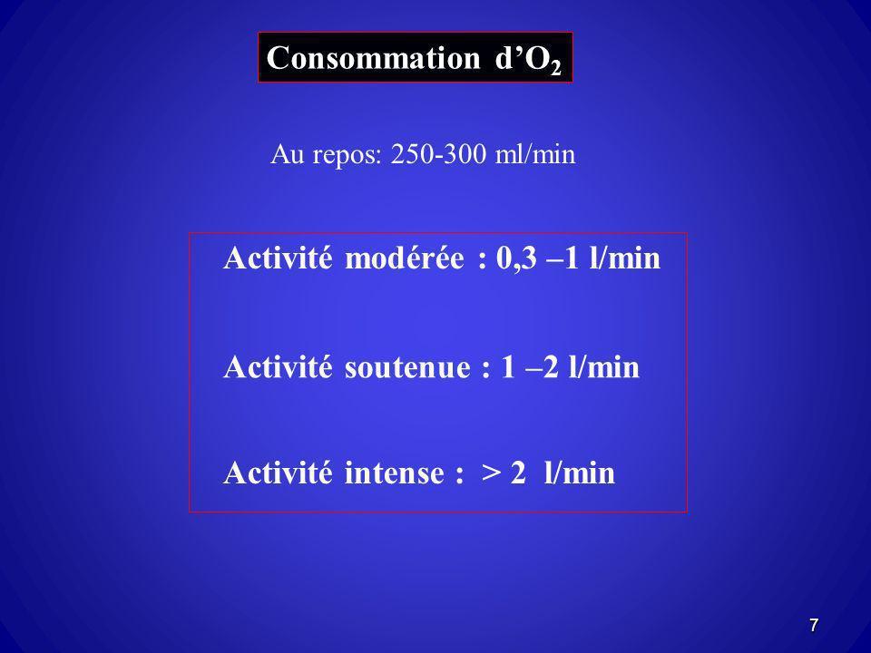 Consommation dO 2 Au repos: 250-300 ml/min Activité modérée : 0,3 –1 l/min Activité soutenue : 1 –2 l/min Activité intense : > 2 l/min 7