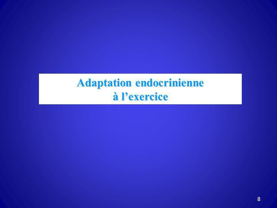 Adaptations endocriniennes à lexercice Le problème: exercice 1- Accumulation de produits métaboliques 2- Mouvements deau entre les différents compartiments Sollicitation du système endocrinien pour maintenir lhoméostasie 9