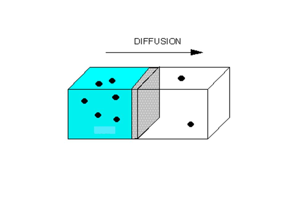 http://www.blobs.org/science/diffusion/index.shtml