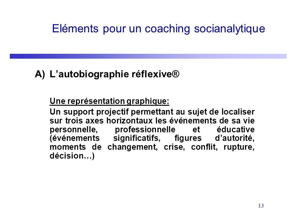 13 Eléments pour un coaching socianalytique A)Lautobiographie réflexive® Une représentation graphique: Un support projectif permettant au sujet de loc