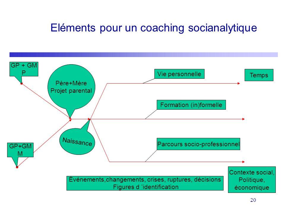 20 Eléments pour un coaching socianalytique GP + GM P GP+GM M Père+Mère Projet parental Naissance Vie personnelle Formation (in)formelle Parcours soci