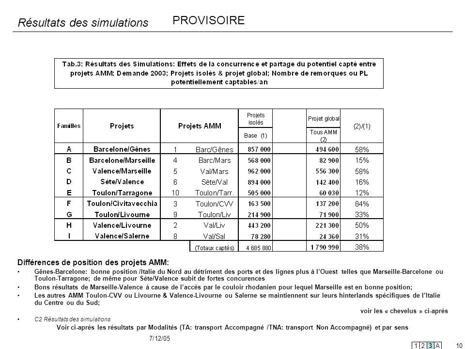 7/12/05 10 Résultats des simulations Différences de position des projets AMM: Gênes-Barcelone: bonne position /Italie du Nord au détriment des ports e