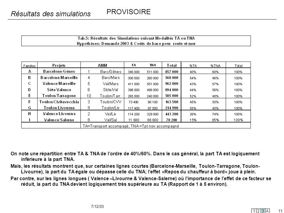 7/12/05 11 Résultats des simulations On note une répartition entre TA & TNA de lordre de 40%/60%. Dans le cas général, la part TA est logiquement infé