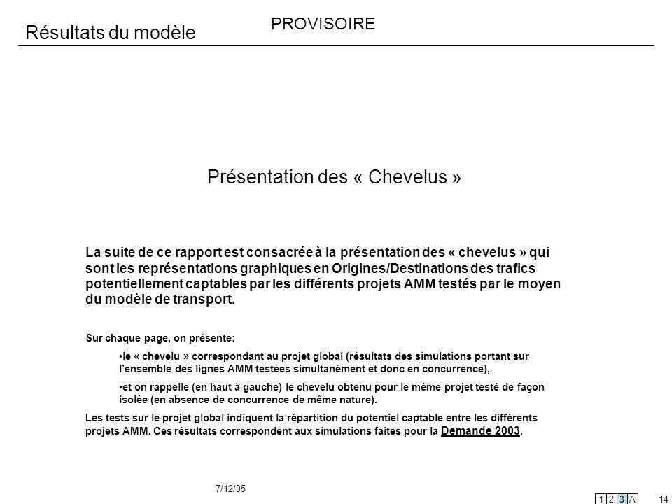 7/12/05 14 Résultats du modèle Présentation des « Chevelus » 123A La suite de ce rapport est consacrée à la présentation des « chevelus » qui sont les