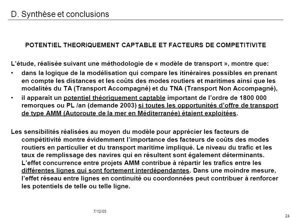 7/12/05 24 D. Synthèse et conclusions POTENTIEL THEORIQUEMENT CAPTABLE ET FACTEURS DE COMPETITIVITE Létude, réalisée suivant une méthodologie de « mod
