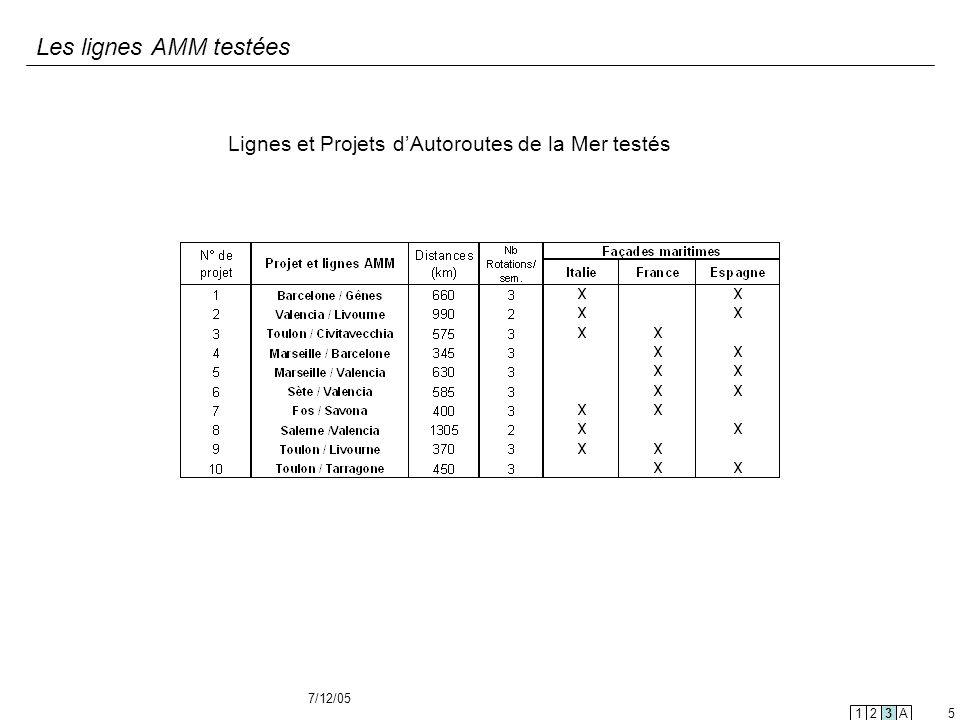 7/12/05 5 Les lignes AMM testées Lignes et Projets dAutoroutes de la Mer testés 123A