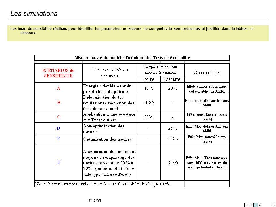 7/12/05 6 Les simulations Les tests de sensibilité réalisés pour identifier les paramètres et facteurs de compétitivité sont présentés et justifiés da