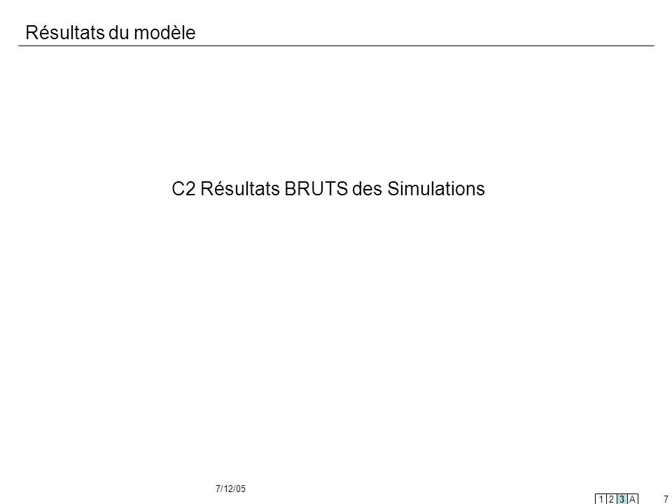 7/12/05 7 Résultats du modèle C2 Résultats BRUTS des Simulations 123A