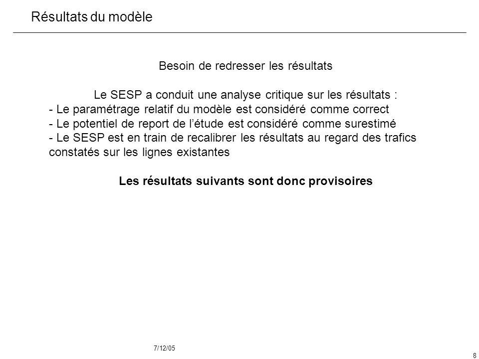 7/12/05 8 Résultats du modèle Besoin de redresser les résultats Le SESP a conduit une analyse critique sur les résultats : - Le paramétrage relatif du