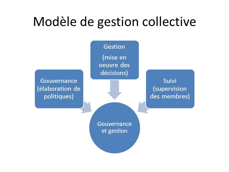 Modèle de gestion collective Gouvernance et gestion Gouvernance (élaboration de politiques) Gestion (mise en oeuvre des décisions) Suivi (supervision