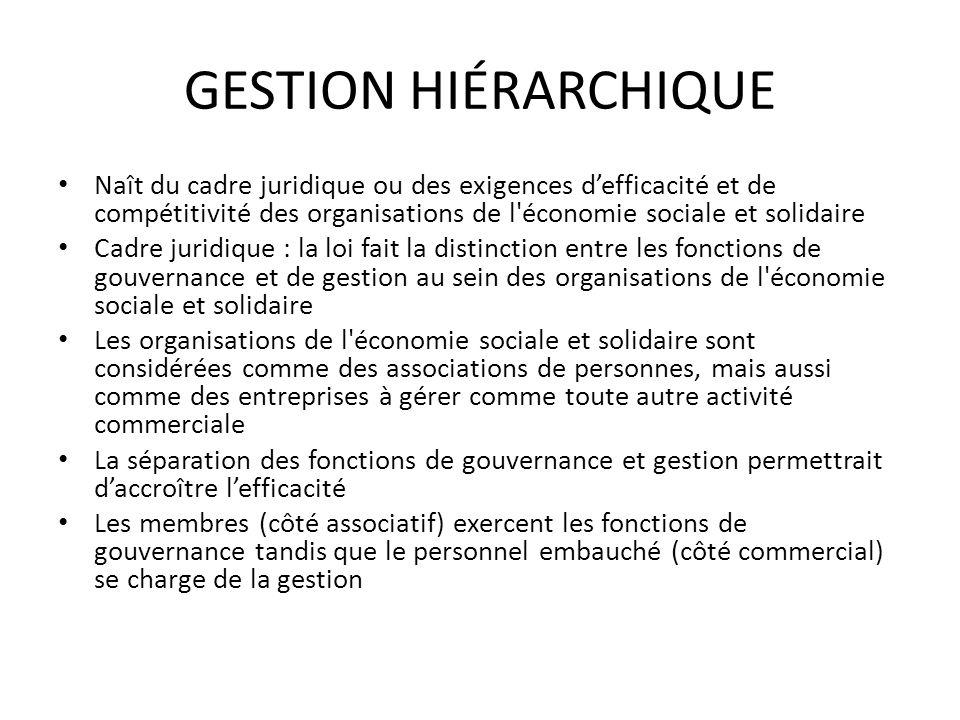 GESTION HIÉRARCHIQUE Naît du cadre juridique ou des exigences defficacité et de compétitivité des organisations de l'économie sociale et solidaire Cad