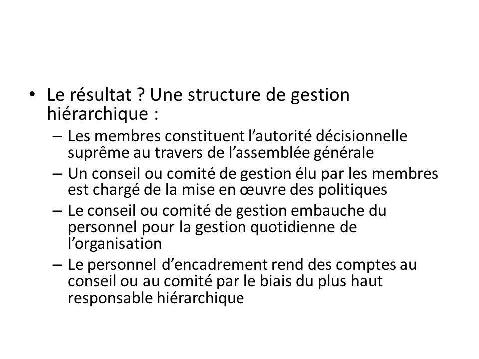 Le résultat ? Une structure de gestion hiérarchique : – Les membres constituent lautorité décisionnelle suprême au travers de lassemblée générale – Un