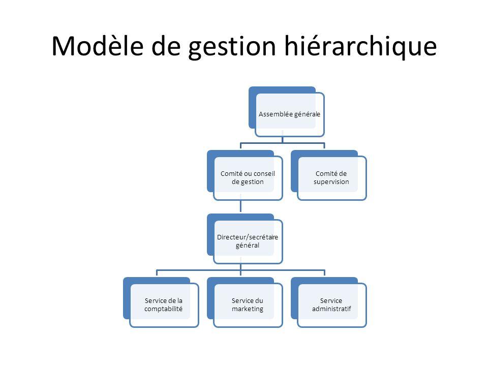 Modèle de gestion hiérarchique Assemblée générale Comité ou conseil de gestion Directeur/secrétaire général Service de la comptabilité Service du mark