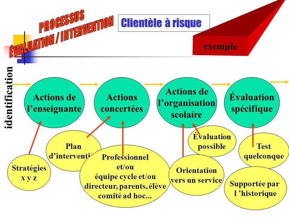 exemple Clientèle à risque Actions de lenseignante Stratégies x y z Plan dintervention Professionnel et/ou équipe cycle et/ou directeur, parents, élèv