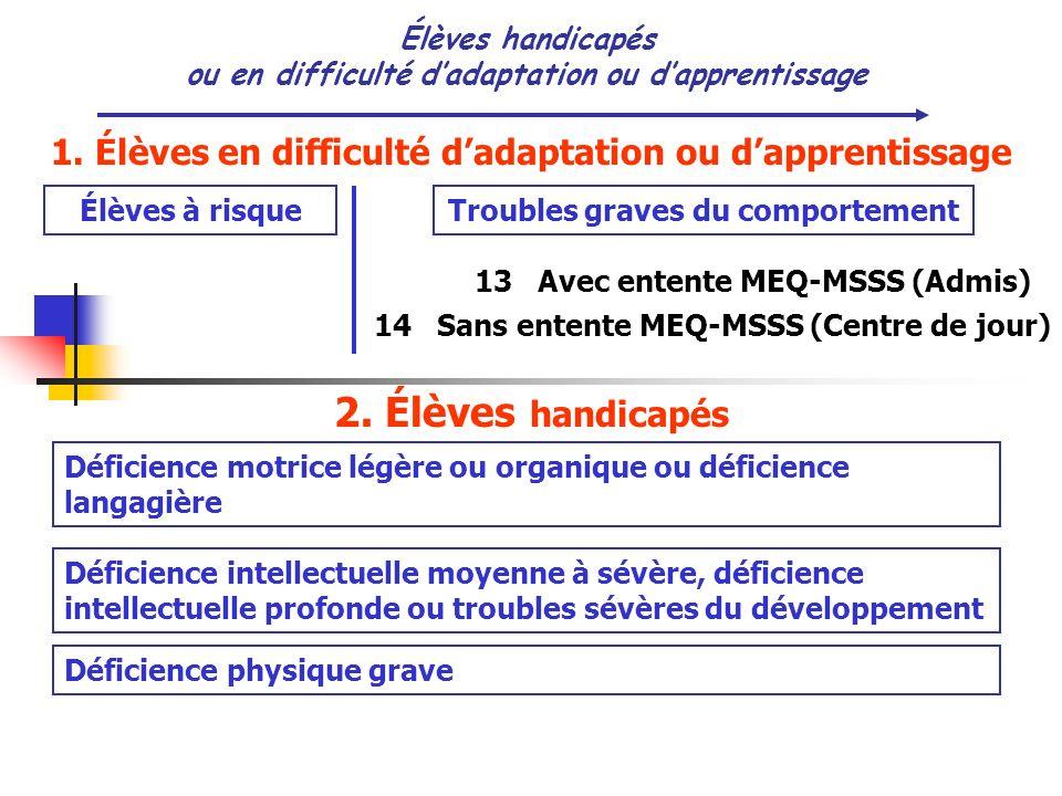 Élèves handicapés ou en difficulté dadaptation ou dapprentissage Élèves à risqueTroubles graves du comportement 13 Avec entente MEQ-MSSS (Admis) 14 Sa