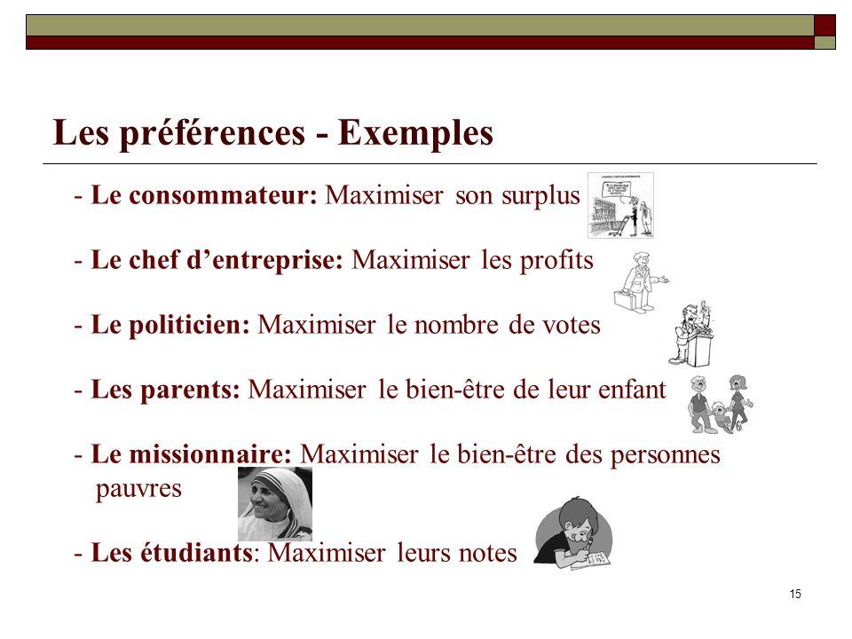 Les préférences - Exemples - Le consommateur: Maximiser son surplus - Le chef dentreprise: Maximiser les profits - Le politicien: Maximiser le nombre