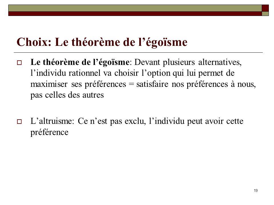 Choix: Le théorème de légoïsme Le théorème de légoïsme: Devant plusieurs alternatives, lindividu rationnel va choisir loption qui lui permet de maximi