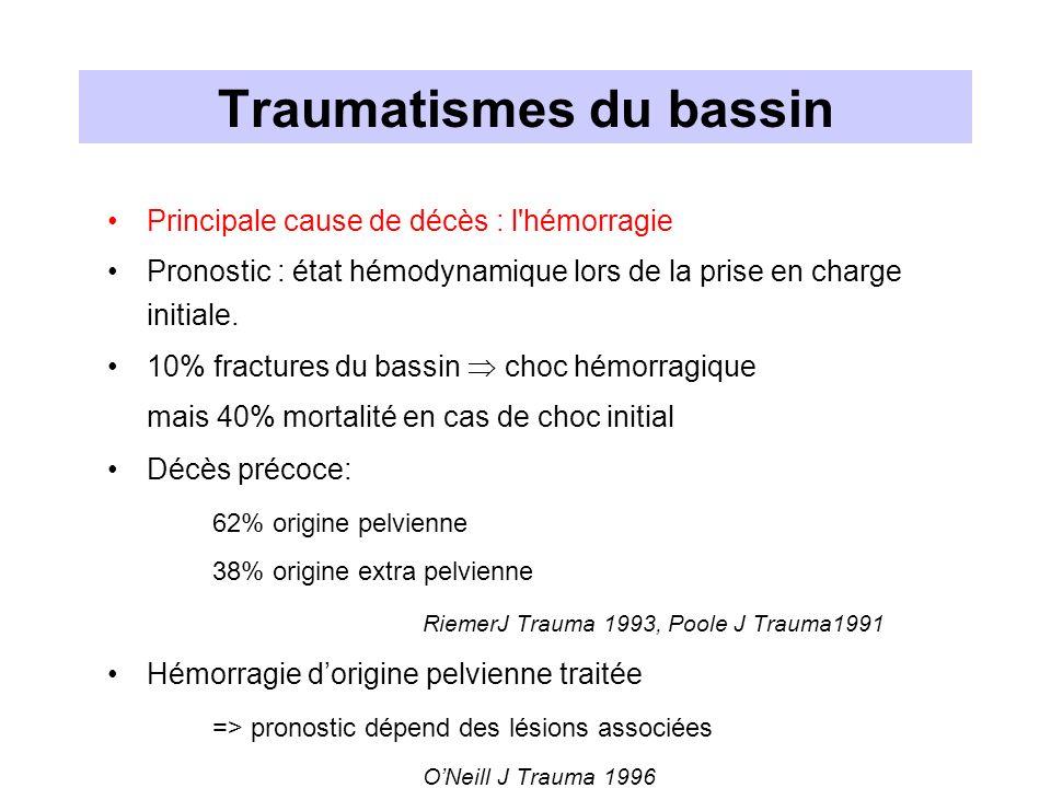 Choc hémorragique et traumatisme du bassin : stratégie thérapeutique Fracture du bassin Echo « normale » Fracture du bassin Echo « normale » Traitement de l HRP Fracture du bassin Hémopéritoine Fracture du bassin Hémopéritoine Traitement de l HRP Laparotomie (respect de l HRP) Laparotomie (respect de l HRP)