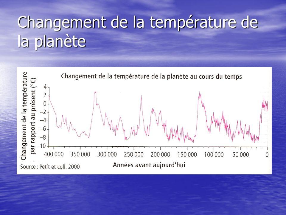 Changement de la température de la planète