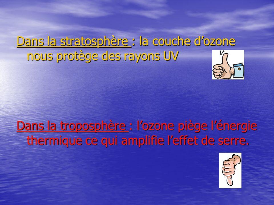 Dans la stratosphère : la couche dozone nous protège des rayons UV Dans la troposphère : lozone piège lénergie thermique ce qui amplifie leffet de ser