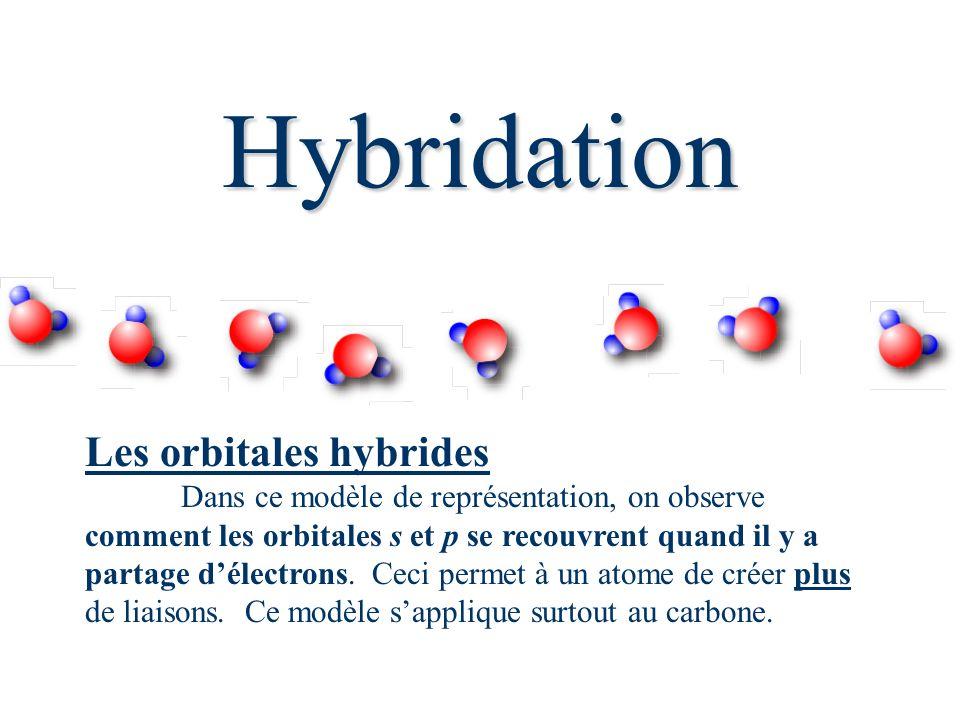 Hybridation Les orbitales hybrides Dans ce modèle de représentation, on observe comment les orbitales s et p se recouvrent quand il y a partage délectrons.