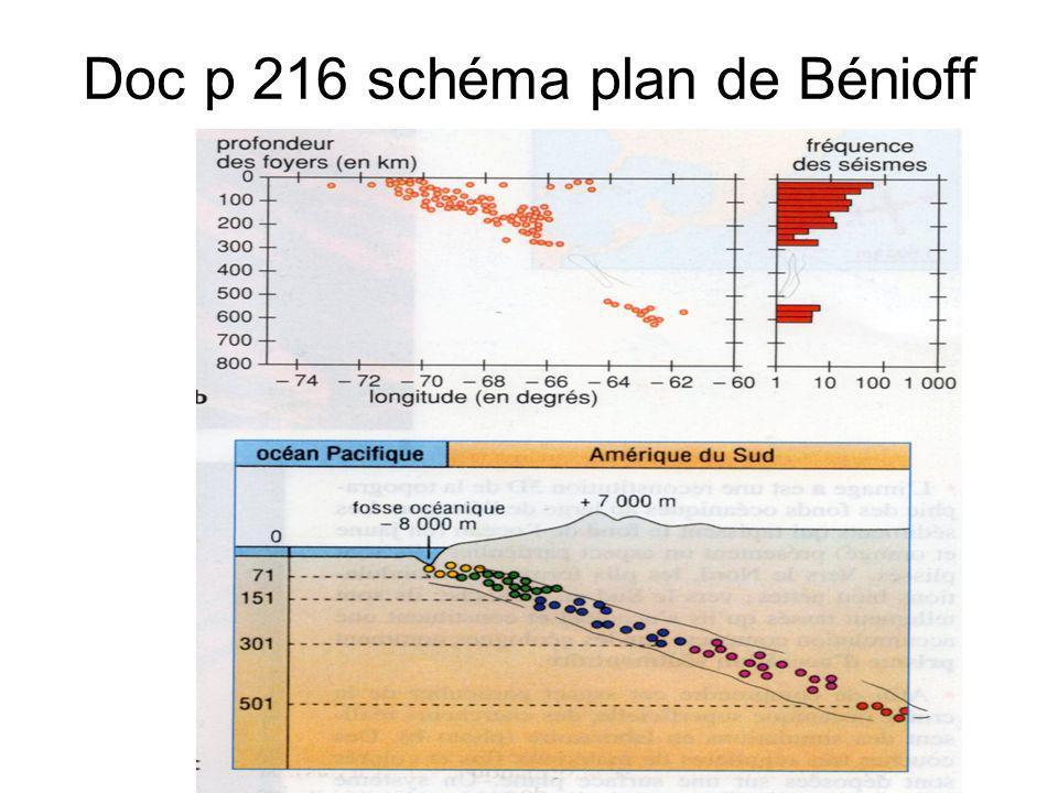 Doc p 216 schéma plan de Bénioff