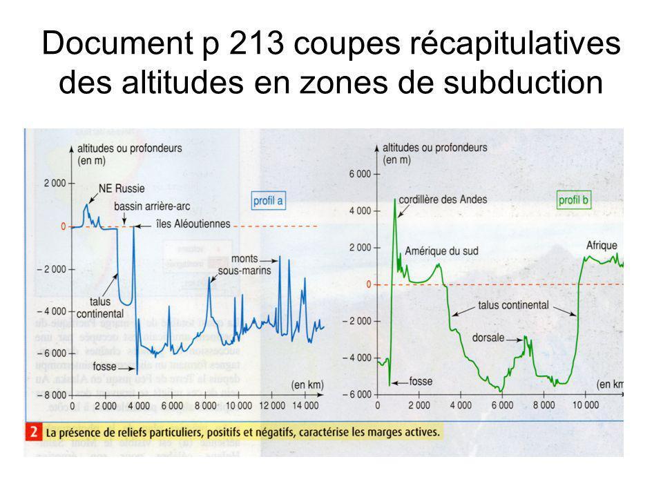 Document p 213 coupes récapitulatives des altitudes en zones de subduction
