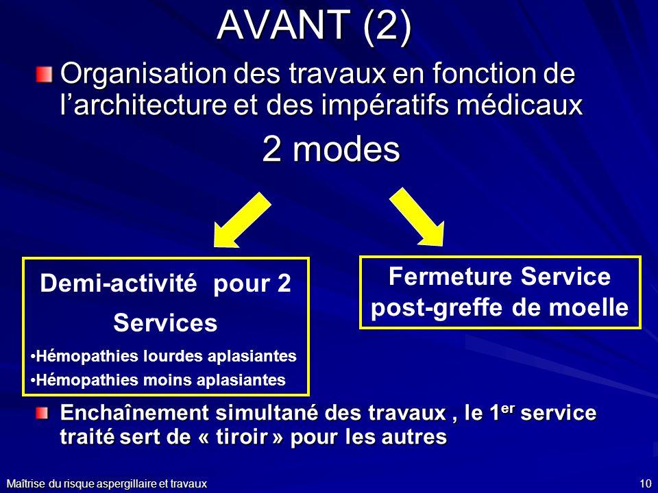 Maîtrise du risque aspergillaire et travaux10 AVANT (2) Organisation des travaux en fonction de larchitecture et des impératifs médicaux 2 modes Encha