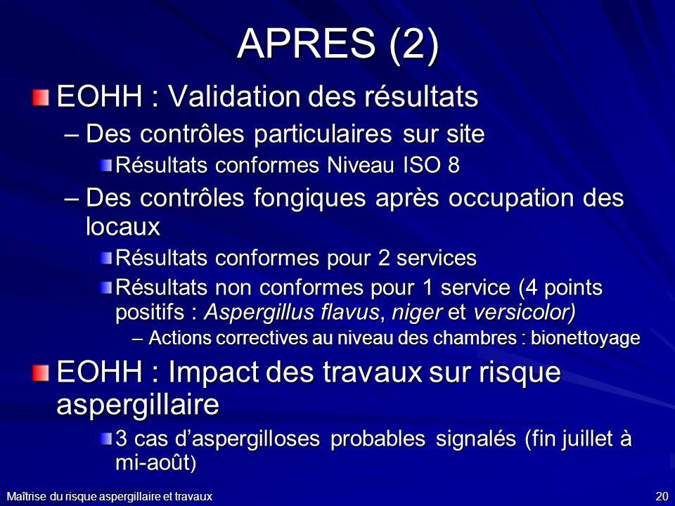 Maîtrise du risque aspergillaire et travaux20 APRES (2) EOHH : Validation des résultats –Des contrôles particulaires sur site Résultats conformes Nive