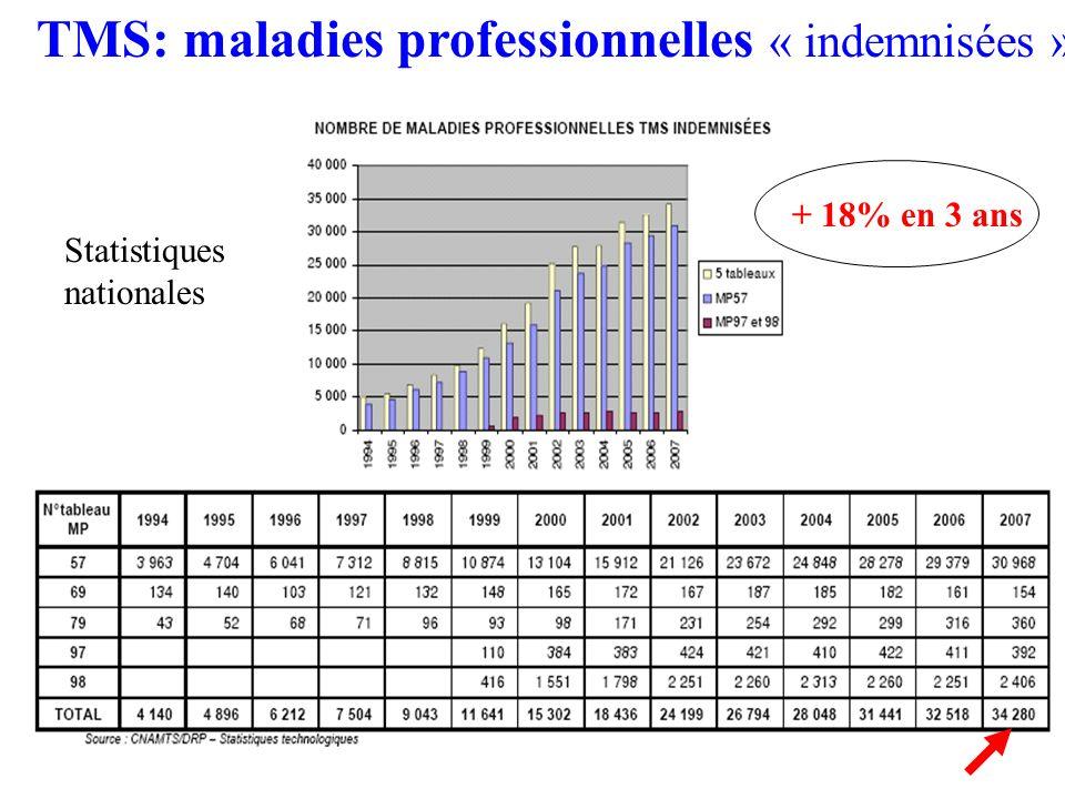 TMS: maladies professionnelles « indemnisées » Statistiques Nationales +16% sur 2 ans + 18% en 3 ans Statistiques nationales