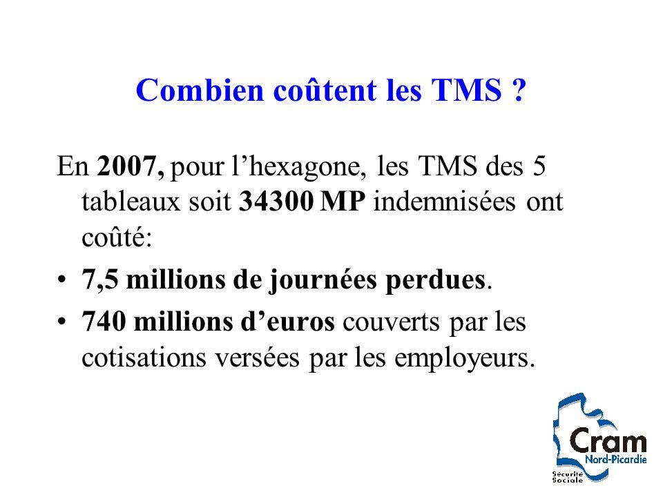 Combien coûtent les TMS ? En 2007, pour lhexagone, les TMS des 5 tableaux soit 34300 MP indemnisées ont coûté: 7,5 millions de journées perdues. 740 m