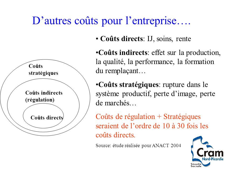 Dautres coûts pour lentreprise…. Coût Directs Coûts directs Coûts stratégiques Coûts indirects (régulation) Coûts directs Coûts directs: IJ, soins, re
