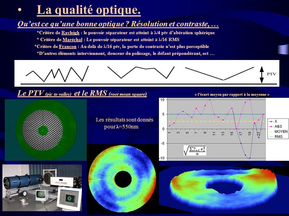 La qualité optique. Quest ce quune bonne optique ? Résolution et contraste, … *Critère de Rayleigh : le pouvoir séparateur est atteint à λ/4 ptv dabér