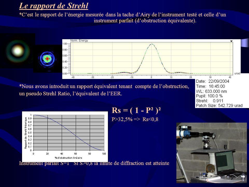 Le rapport de Strehl *Cest le rapport de lénergie mesurée dans la tache dAiry de linstrument testé et celle dun instrument parfait (dobstruction équiv