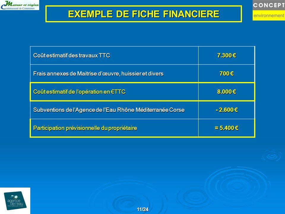 11/24 EXEMPLE DE FICHE FINANCIERE Coût estimatif des travaux TTC 7.300 7.300 Frais annexes de Maitrise dœuvre, huissier et divers 700 700 Coût estimat