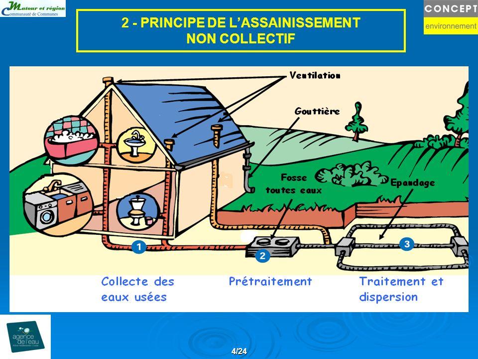 4/24 2 - PRINCIPE DE LASSAINISSEMENT NON COLLECTIF