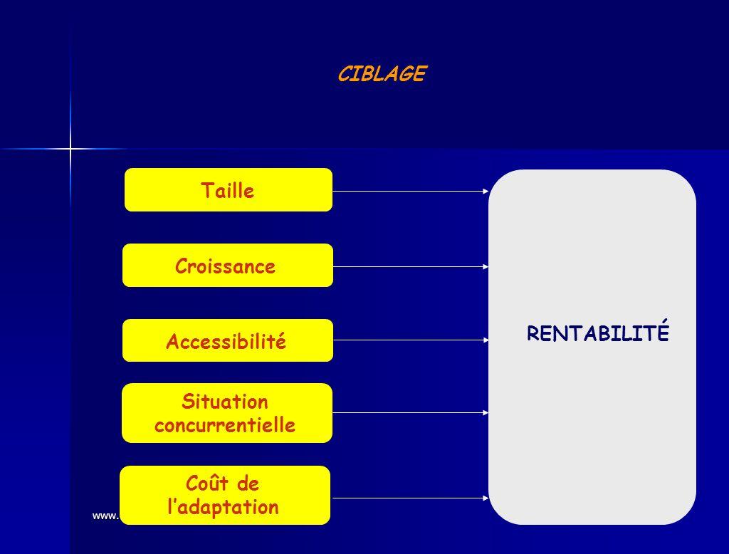 www.coursmix.com CIBLAGE Taille Accessibilité Croissance Situation concurrentielle Coût de ladaptation RENTABILITÉ