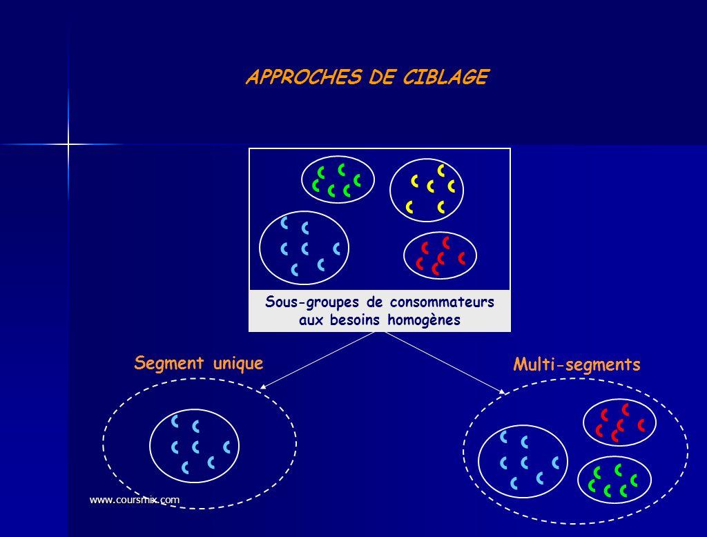 www.coursmix.com APPROCHES DE CIBLAGE Sous-groupes de consommateurs aux besoins homogènes Segment unique Multi-segments
