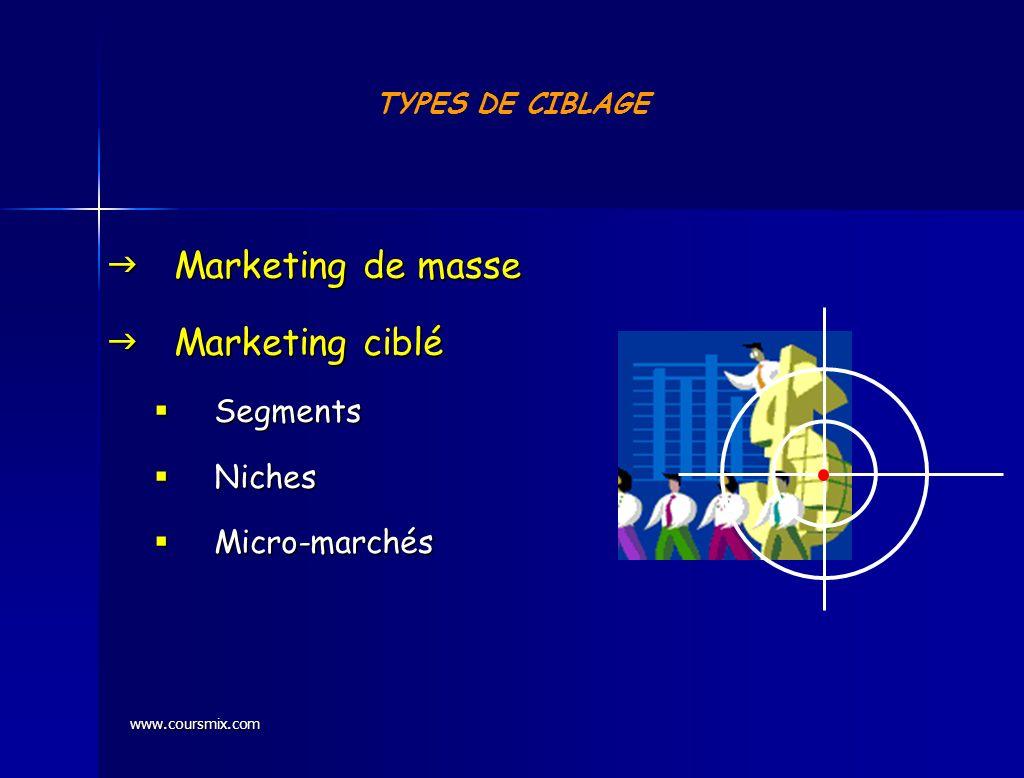 www.coursmix.com TYPES DE CIBLAGE Marketing de masse Marketing de masse Marketing ciblé Marketing ciblé Segments Segments Niches Niches Micro-marchés
