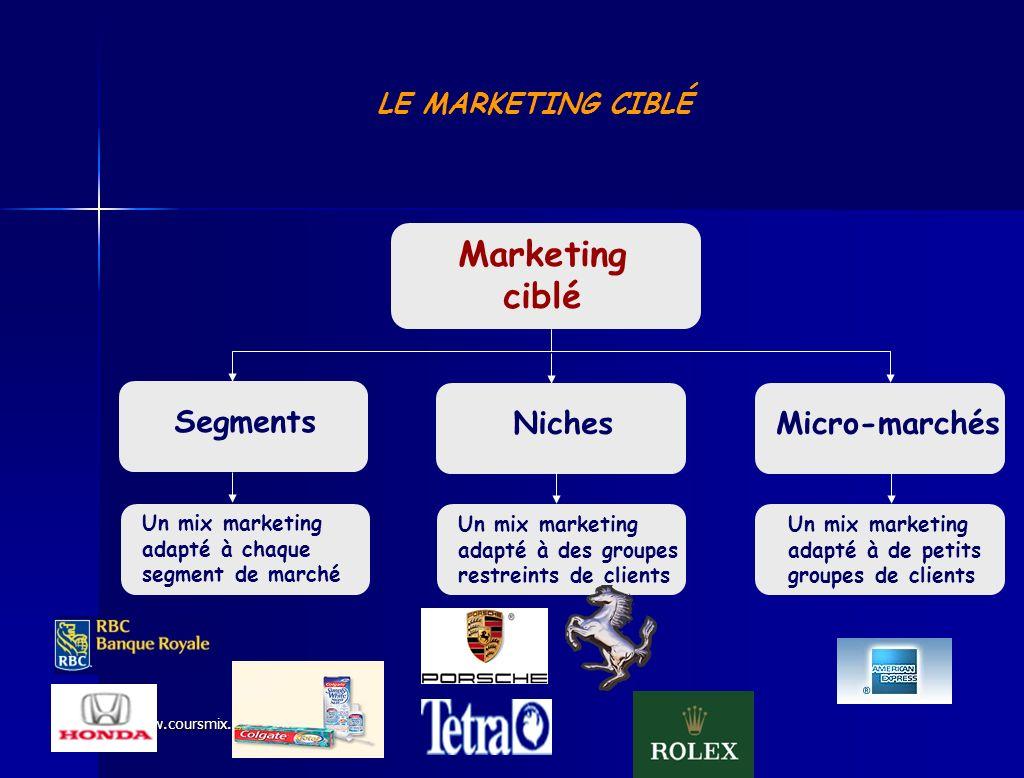 www.coursmix.com LE MARKETING CIBLÉ Marketing ciblé Segments NichesMicro-marchés Un mix marketing adapté à chaque segment de marché Un mix marketing a
