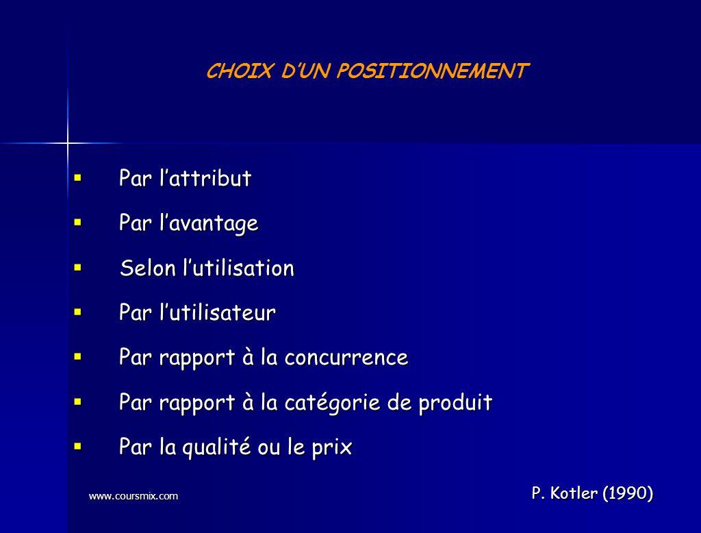www.coursmix.com CHOIX DUN POSITIONNEMENT Par lattribut Par lattribut Par lavantage Par lavantage Selon lutilisation Selon lutilisation Par lutilisate