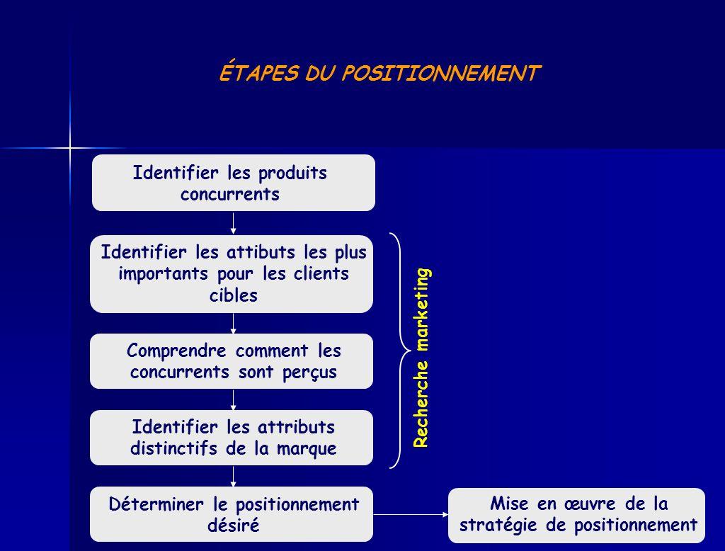 www.coursmix.com ÉTAPES DU POSITIONNEMENT Identifier les produits concurrents Identifier les attibuts les plus importants pour les clients cibles Comp